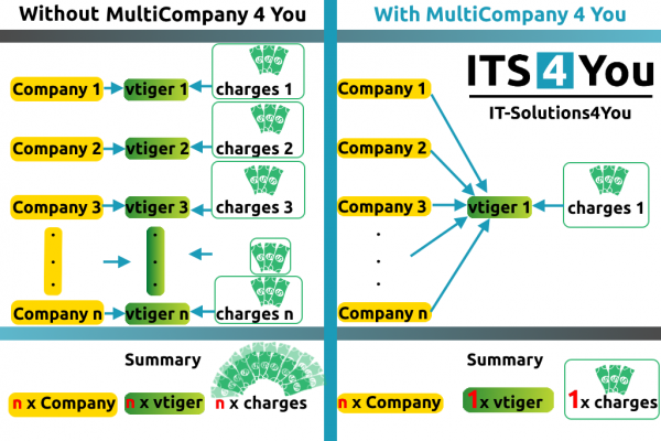 MultiCompany for vtiger CRM